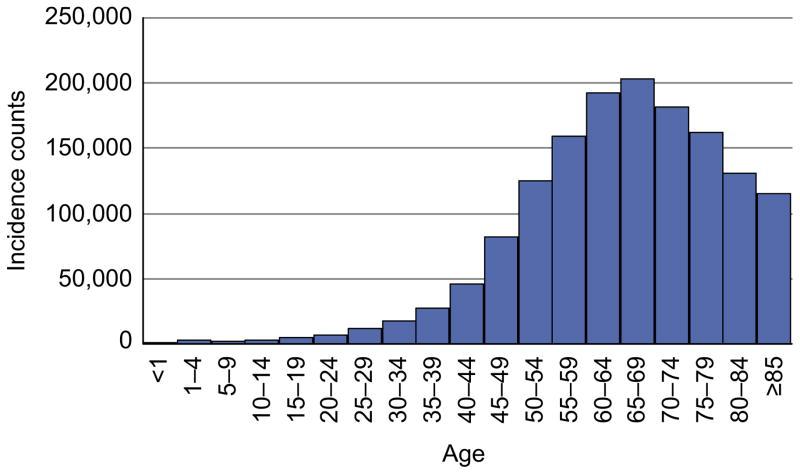 خطر ابتلا به سرطان بر حسب سن
