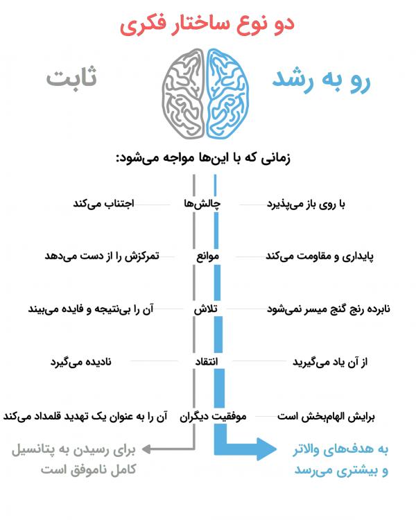 دو ساختار فکری